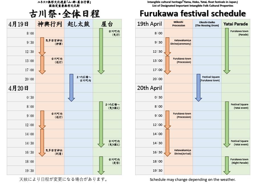 古川祭・全体工程